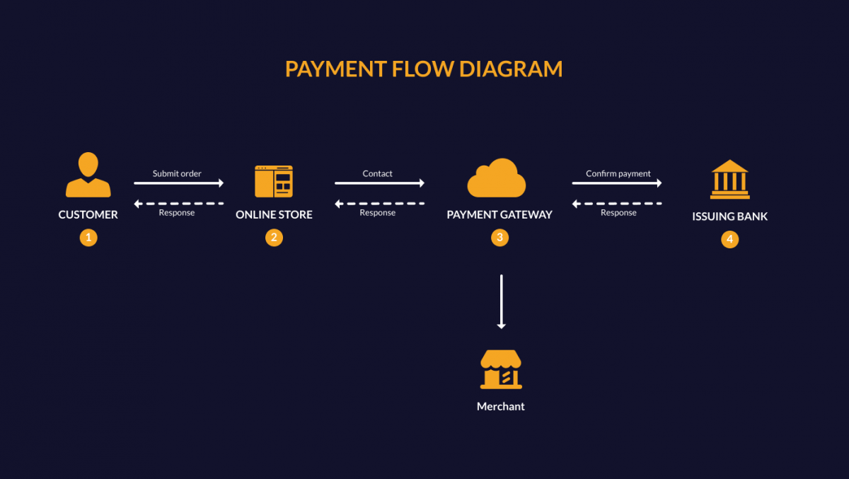 How does a payment gateway work